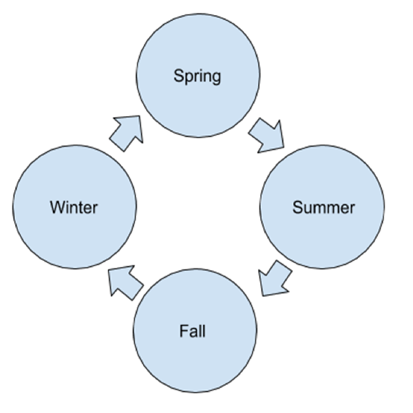 series of circles that cycle through the four seasons